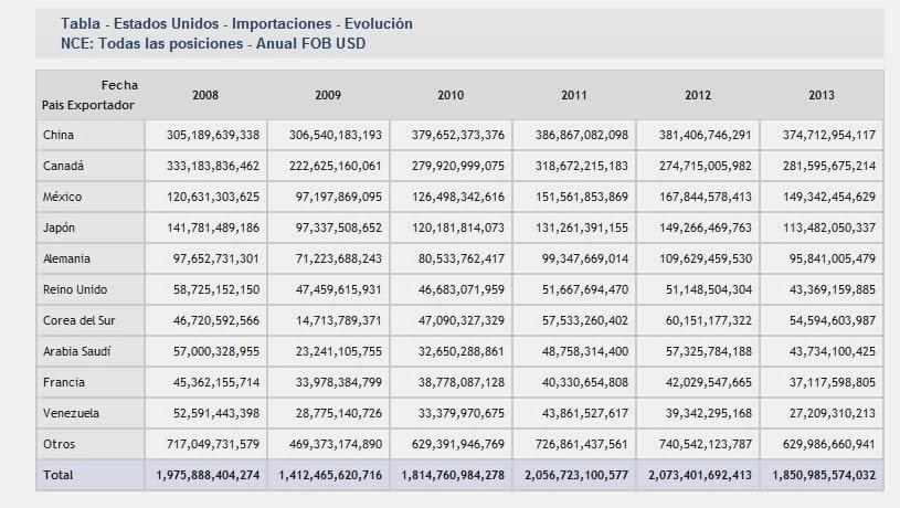Importaciones totales de Estados Unidos 2013