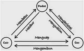 Perubahan fase zat termodinamika wujud zat merupakan bentuk bentuk berbeda yang diambil oleh berbagai fase materi berlainan secara historis pembedaan ini dibuat berdasarkan perbedaan ccuart Images