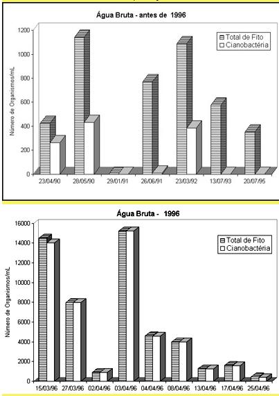 Uma aventura com a sade ambiental colheita de amostras de gua figura 4 concentrao de fitoplncton e cianobactrias na gua bruta na cidade de caruaru antes de 1996 figura acima durante o primeiro semestre de ccuart Choice Image