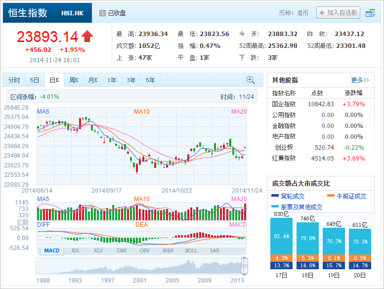 中国株コバンザメ投資 香港ハンセン指数20141124
