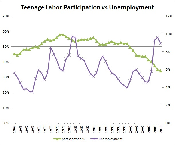 Labor Market Information Report Library