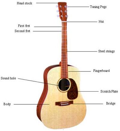 nama dan istilah bagian-bagian gitar akustik dalam bahasa Inggris