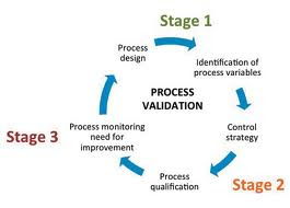 Process Validation Stages