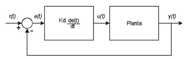 Sistema de Controle Derivativo