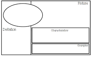i have posted a quick freebie tonight over on my blog about using the frayer model in my classroom id love to have you stop by and check it out
