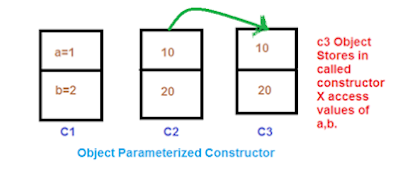 Object parameterized Constructor