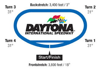 NASCAR TRACKS DETAILS - SIMILAR TRACKS - GROUPINGS - SIZE CHARTS W/ZOOM IN-OUT