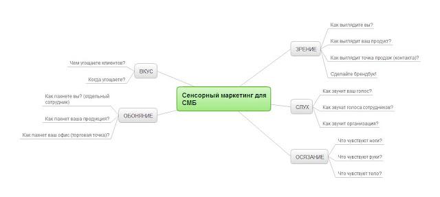 Интеллект-карта Сенсорный маркетинг для малого бизнеса
