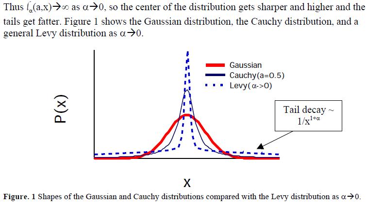 Lévy-Cauchy-Gaussian Bell Curves