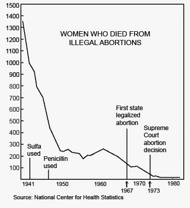 abortion the life and death decision During the past 35 years, federal courts, particularly the us supreme court, have superseded states as the driving force in crafting abortion policy.