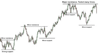 Contoh support resistance picture