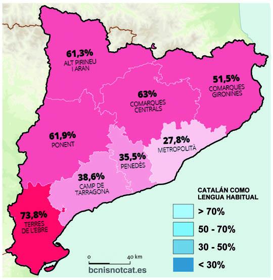 Porcentaje de catalanes que usan el catalán en su vida diaria (año 2015)