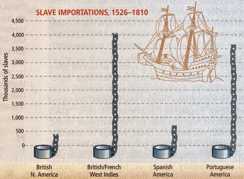 the period of chattel slavery in the caribbean history essay This fundamental difference from the condition of slaves in africa emerged  own  slaves, chattel slavery was fundamentally different in the americas from other  parts  (the history place, early colonial era beginnings to 1700 chronology)   essay argues that slavery existed and sometimes flourished in africa before  the.