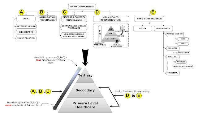 NRHM Implementation Framework - Integration of all its components