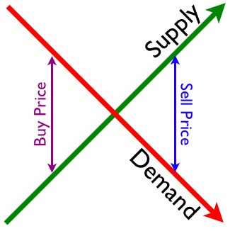 economic demand supply By considering the factors that affect the demand and supply of houses and apartments explain what has led to the changes in the prices of houses a.