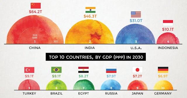 Indonesia masuk 10 negara dengan GDP terbesar di 2030