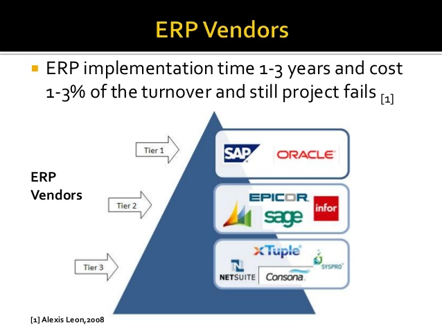 popular erp vendors Compare top erp software systems with  a comparison of top erp solutions there are many popular accounting solutions  erp software vendors are.
