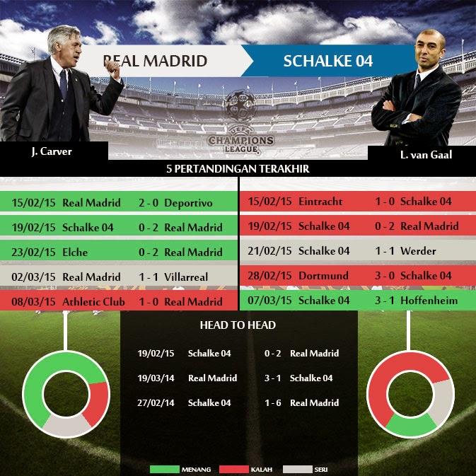 Real Madrid vs Schalke 04 Liga Champions 2015