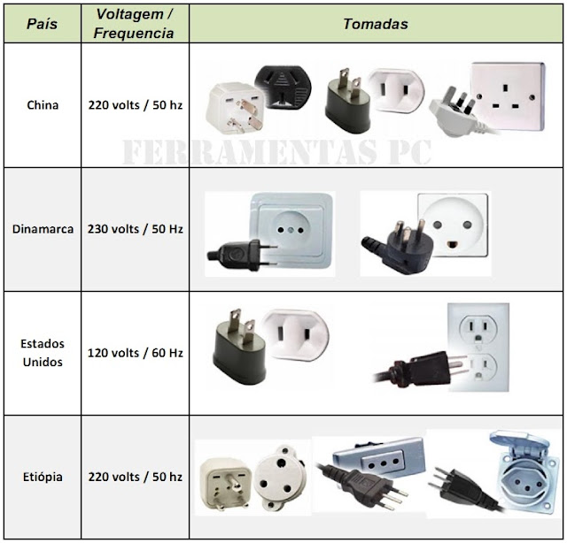 Padrao Tomadas - Electrical Outlet