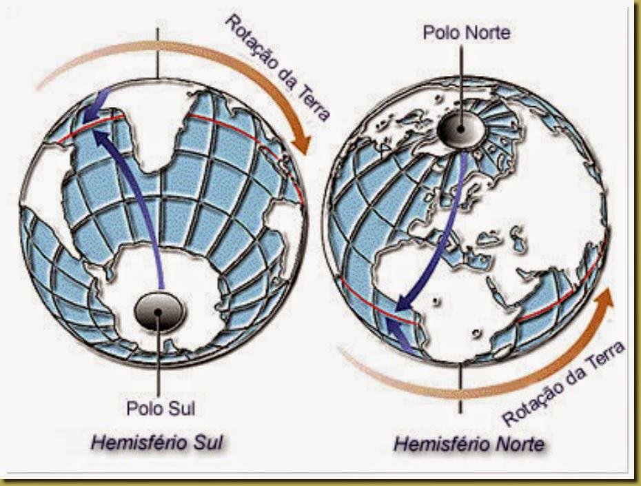 A rotação da Terra vista pelo hemisfério norte e pelo hemisfério sul