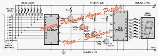 7 Segment Water Level - Anwar Peternak Ayam Petelur dan Ikan-Sukabumi