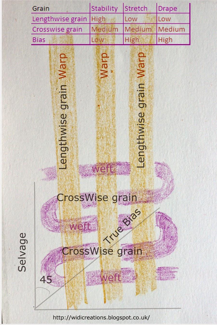 What is selvage, grain, warp, weft