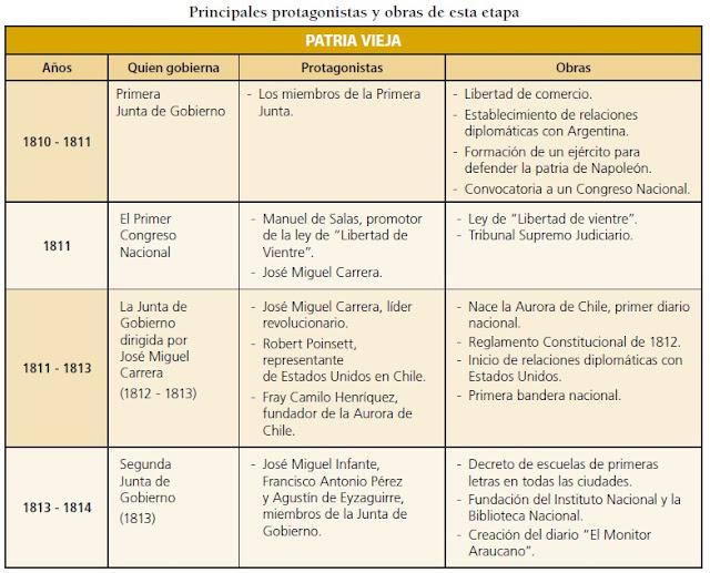 Actividades de repaso Independencia de Chile   Historia, Geografía y ...