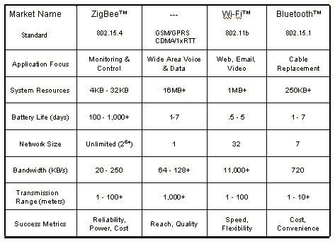 Comparing Zigbee, With Other Available Wireless Technologies