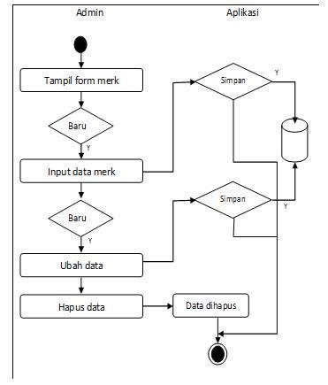 Sistem pendukung keputusan pemilihan mutu dengan metode certainty alur kegiatan yang dilakukan admin untuk melakukan penambahan data keramik kedalam sistem pendukung keputusan pemilihan mutu keramik dapat dilihat pada ccuart Image collections