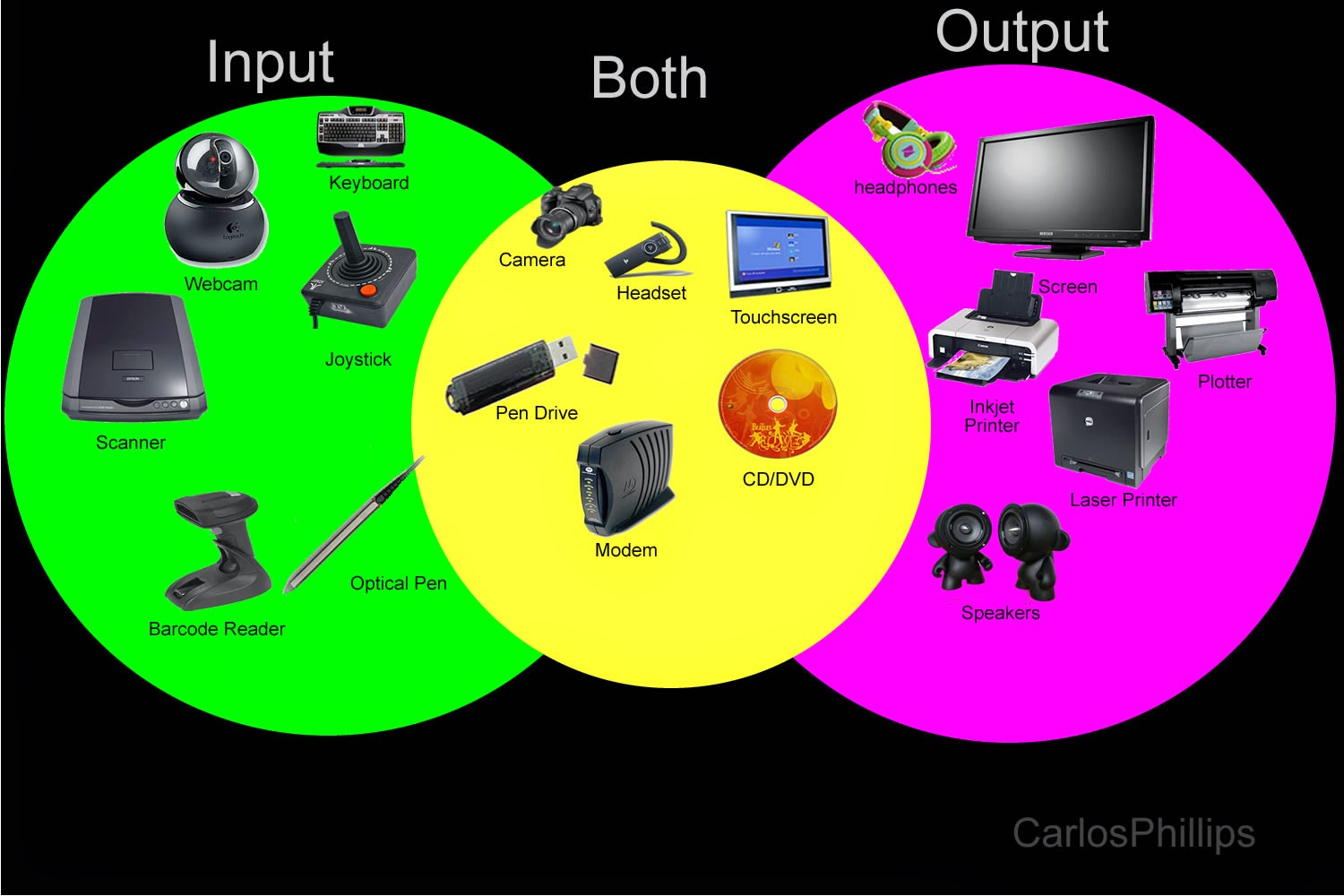input and output devices related to mis A computer is a fast electronic device that processes the input data according to the  where many terminals (input/output devices) are connected with one cpu and thus,  useful information required for mis and other official purposes.