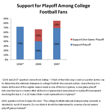 bcs system vs playoff system I know the subject of the bcs and a playoff is not an original topic, but i am going to add my opinion to the mix to review: the bcs consist of the rose, sugar, orange, and fiesta bowls.