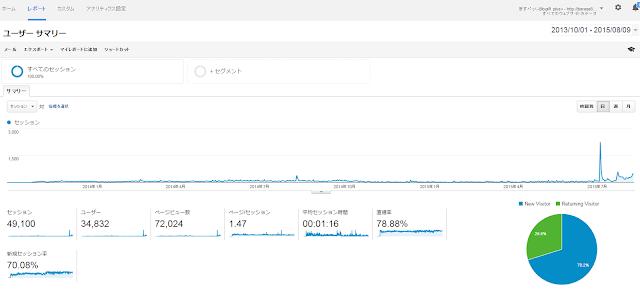 オーガニック検索 Blogger 統計 グラフ 上昇 見方 初心者 GoogleAnalytics
