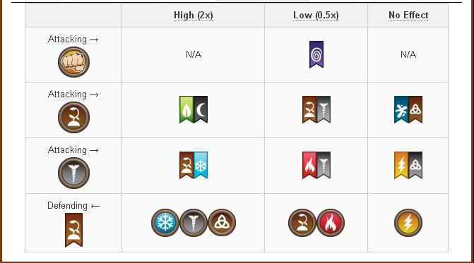 Tổng hợp Damage và Attack các skill của Rare Hybrid Dragon trong game Dragon City 8