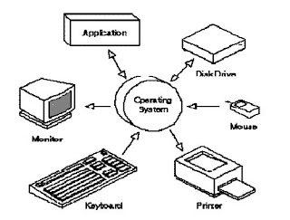 pengertian dan fungsi sistem operasi komputer