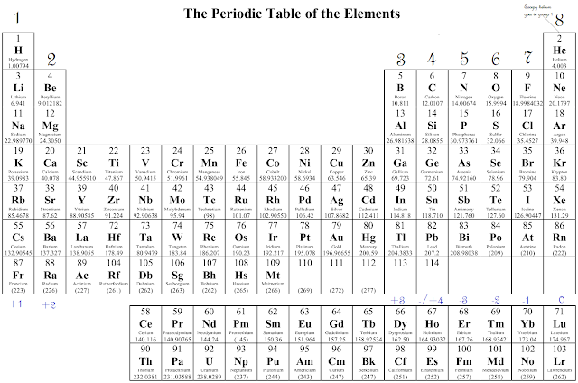 Enriched chemistry compound project valence electrons and for P table with charges