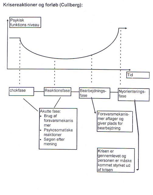 krisens 4 faser
