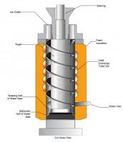 Auger Water Pump3