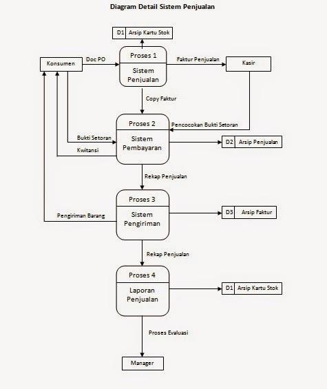 Tugas amik bsi studi kasus analisa berjalan diagram detail sistem penjualan ccuart Choice Image