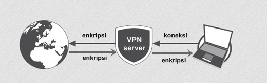 server virtual private network