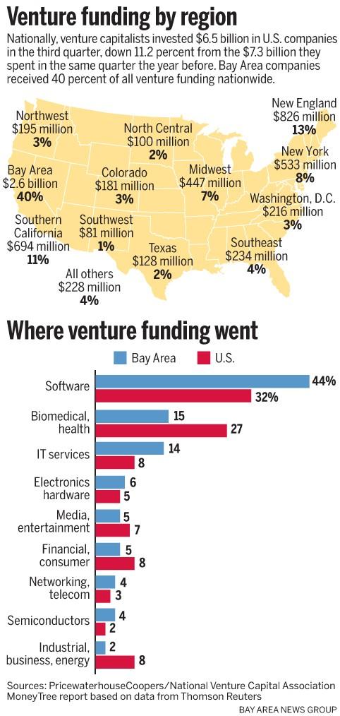 Venture funding across US sectors: top 5 industry verticals