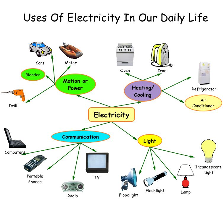 Essay on importance of electricity in our life - Buy paper
