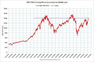Market Update: Still a Lost Decade