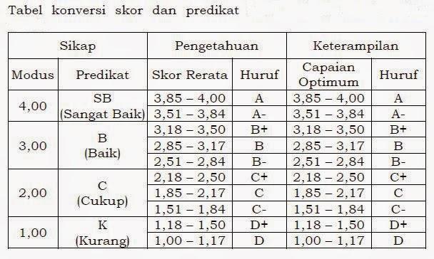 Download Permendikbud Nomor 104 Tahun 2014
