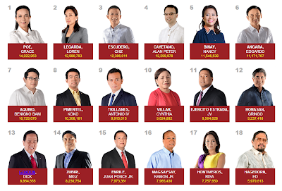 Finally, the senatorial candidates who made it to the top 12 were