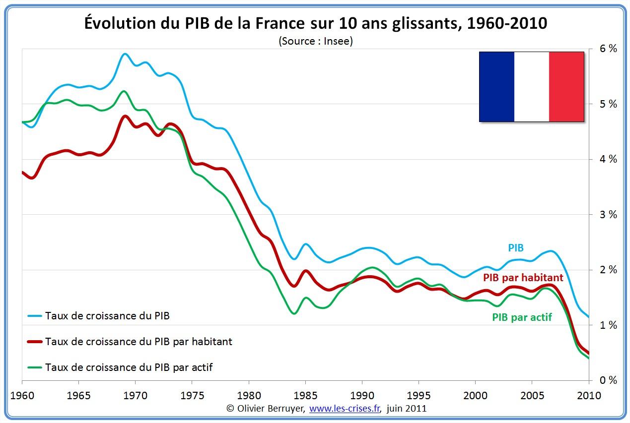 http://2.bp.blogspot.com/-mlTDBZ-NdXc/UL3ZcVAStMI/AAAAAAAAA-g/G8O7WFnQQF4/s1600/comparaison-pib-france-depuis-1960.jpg
