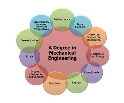 Biomedical engineering coursework
