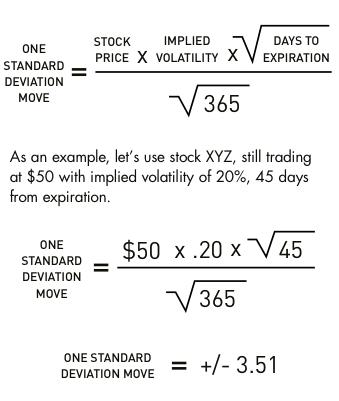 Wall Street Main Street And Me Standard Deviations For Dummies