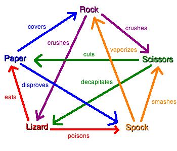 Pay to do paper rock scissors lizard spock