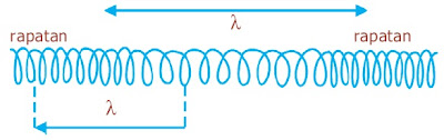 Panjang gelombang pada gelombang longitudinal