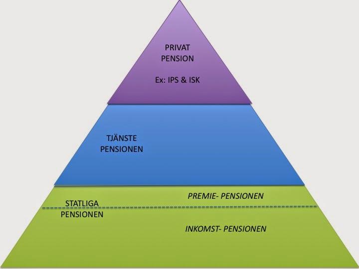 hur fungerar tjänstepension